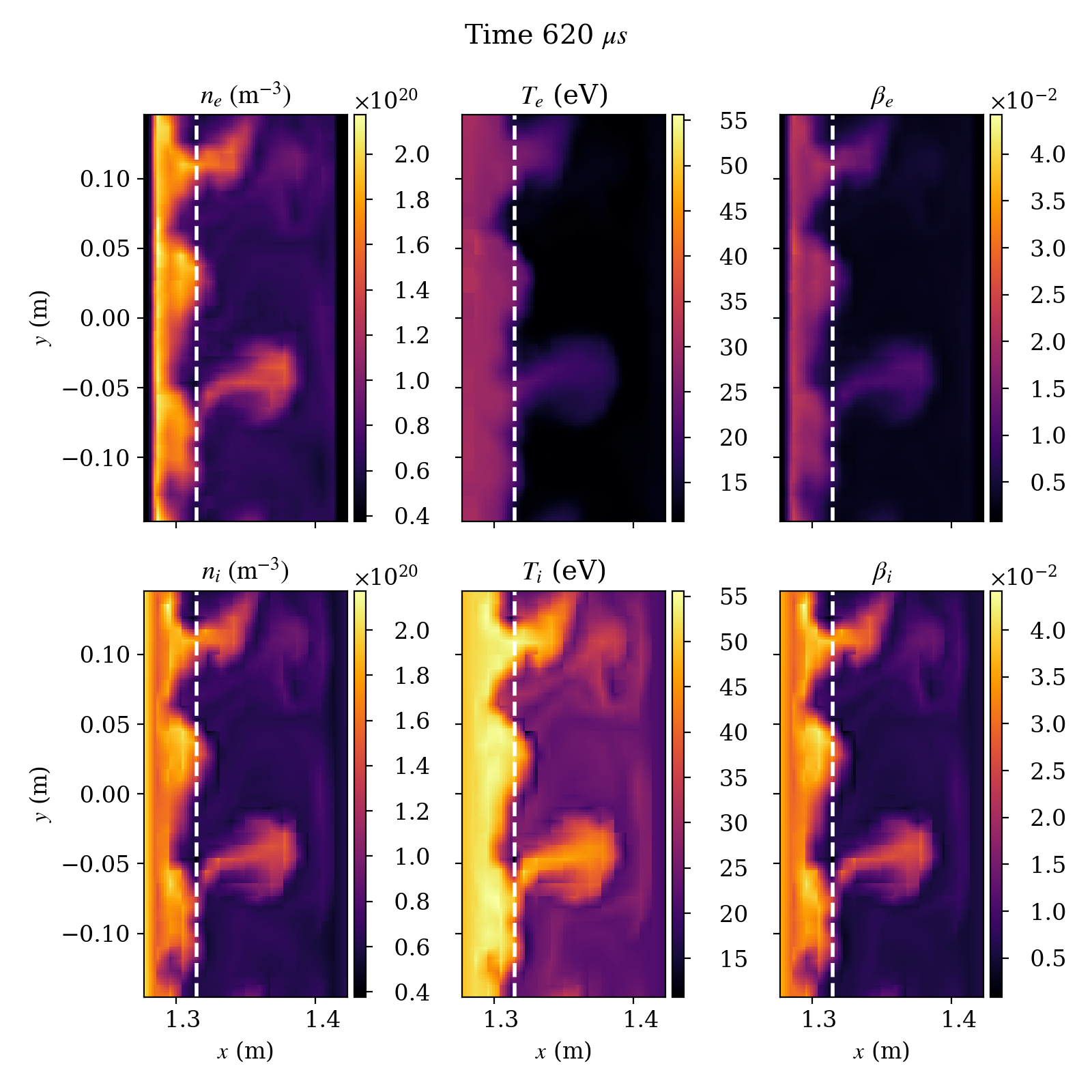 Full-$f$ electromagnetic simulation of a helical modelscrap-off-layer plasma. Shown are the density (left), temperature(middle) and plasma-$\beta$ (right) for electrons (top) and ions (bottom). The dashed line is where the source terms are applied. Intermittent blob-like structures are seen that are ejected from the source region and propagate outwards.