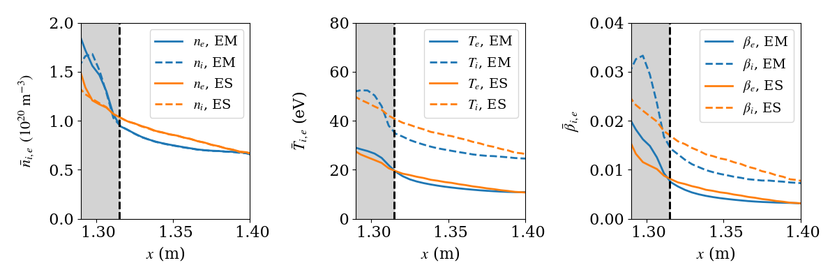Radial profiles of guiding center density, temperature and beta for electrons and ions with full electromagnetic gyrokinetics (EM) and with EM terms turned off (ES). The profiles are shallower in the ES case, indicating that the radial transport is less in the EM case as compared to the ES case.